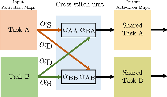 Table 3 from Cross-Stitch Networks for Multi-task Learning