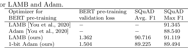 Figure 1 for 1-bit LAMB: Communication Efficient Large-Scale Large-Batch Training with LAMB's Convergence Speed