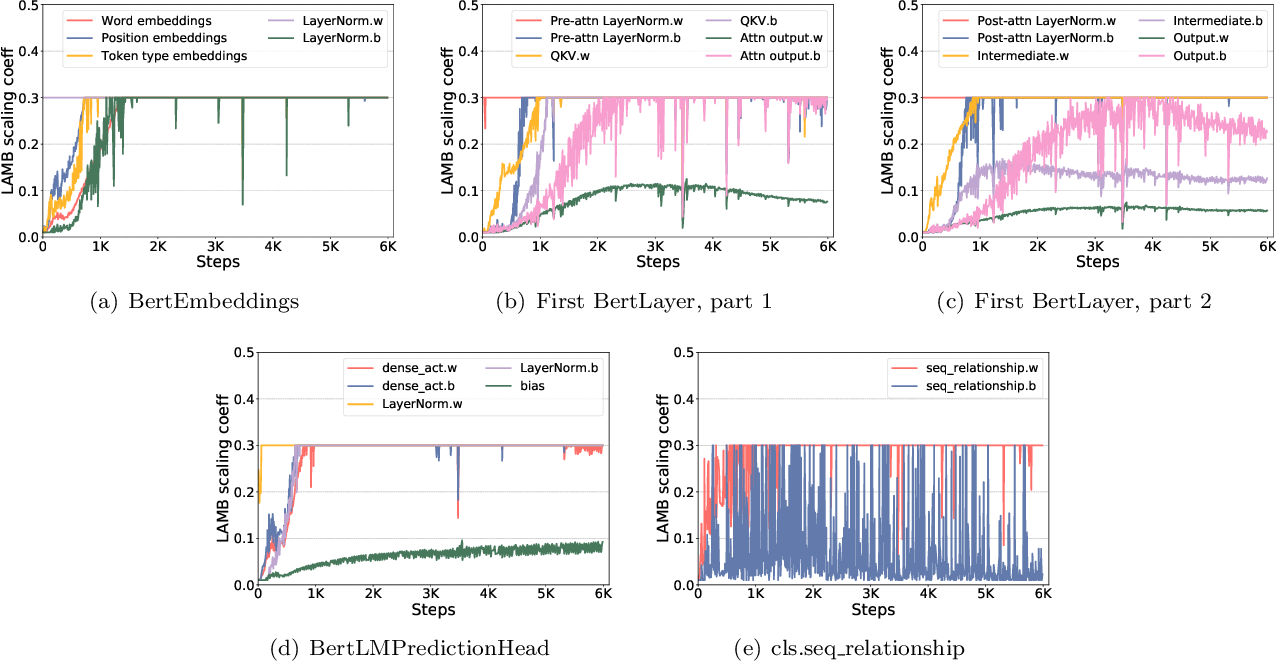 Figure 2 for 1-bit LAMB: Communication Efficient Large-Scale Large-Batch Training with LAMB's Convergence Speed
