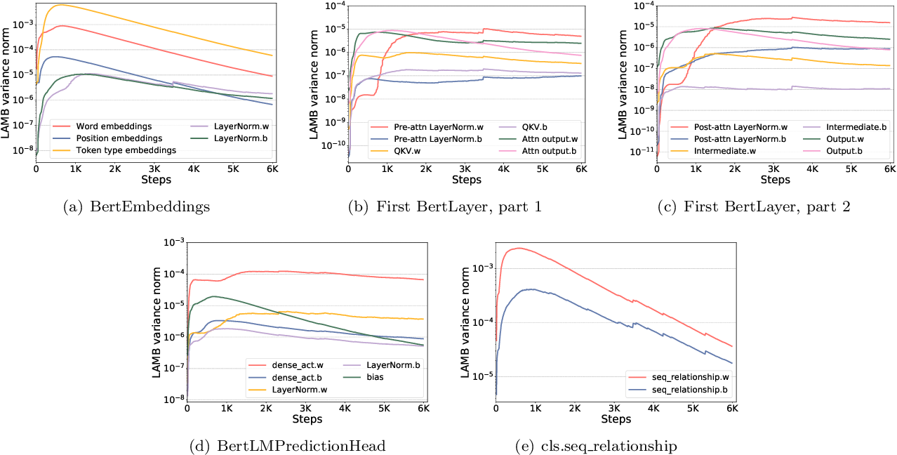 Figure 4 for 1-bit LAMB: Communication Efficient Large-Scale Large-Batch Training with LAMB's Convergence Speed