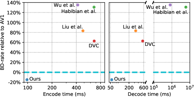 Figure 1 for ELF-VC: Efficient Learned Flexible-Rate Video Coding