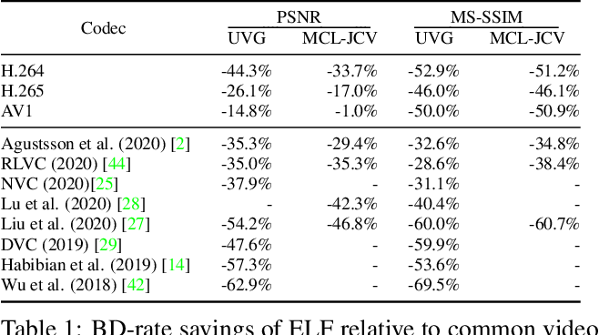 Figure 2 for ELF-VC: Efficient Learned Flexible-Rate Video Coding