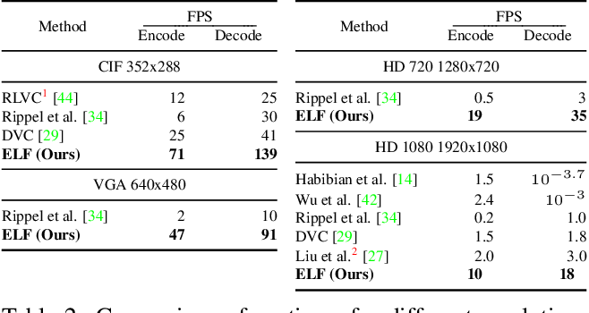 Figure 4 for ELF-VC: Efficient Learned Flexible-Rate Video Coding