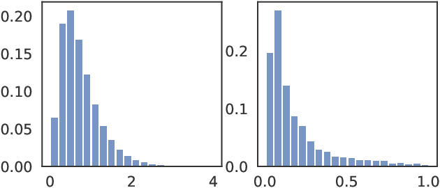 Figure 1 for Coordinate-wise Control Variates for Deep Policy Gradients