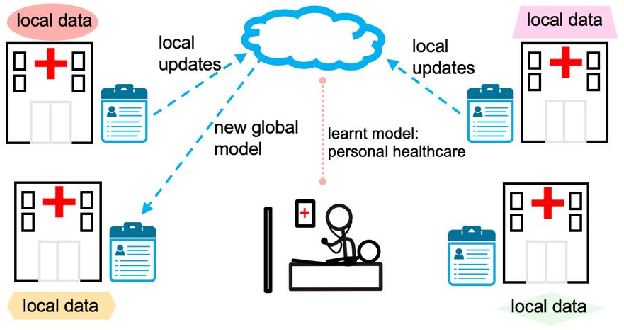 Figure 1 for Communication Efficiency in Federated Learning: Achievements and Challenges