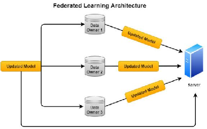 Figure 2 for Communication Efficiency in Federated Learning: Achievements and Challenges
