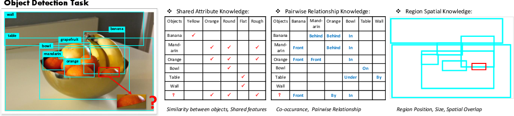 Figure 1 for Hybrid Knowledge Routed Modules for Large-scale Object Detection