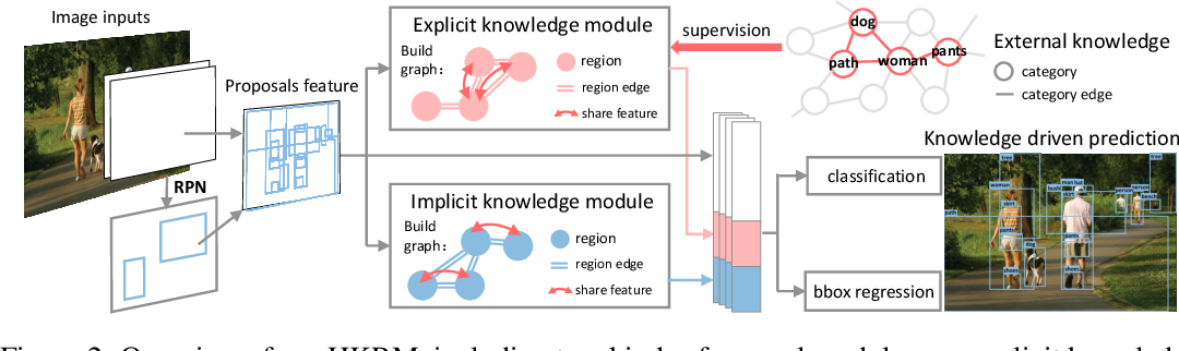 Figure 3 for Hybrid Knowledge Routed Modules for Large-scale Object Detection
