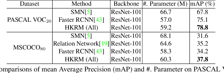 Figure 4 for Hybrid Knowledge Routed Modules for Large-scale Object Detection