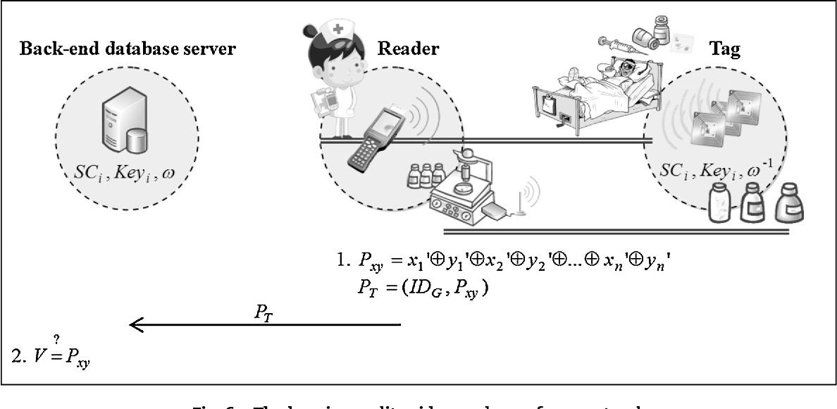 Fig. 6 – The keeping audit e