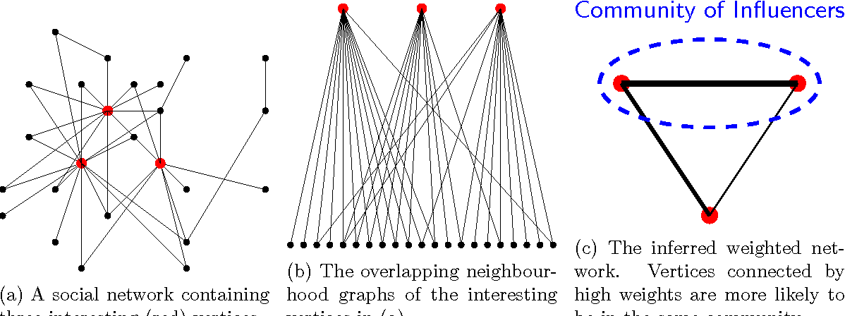 Figure 4 for Real-Time Community Detection in Large Social Networks on a Laptop