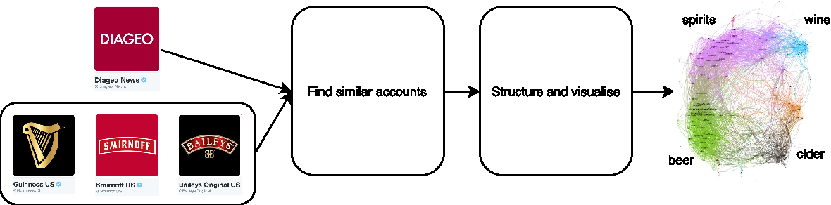Figure 1 for Real-Time Community Detection in Large Social Networks on a Laptop