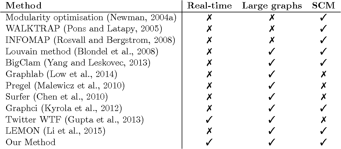 Figure 2 for Real-Time Community Detection in Large Social Networks on a Laptop