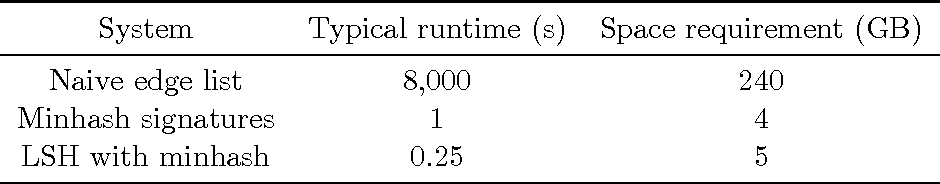 Figure 3 for Real-Time Community Detection in Large Social Networks on a Laptop