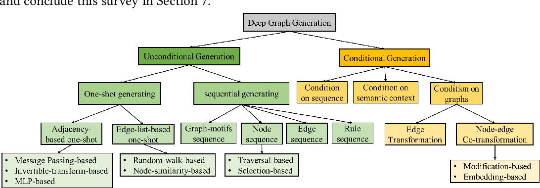 Figure 1 for A Systematic Survey on Deep Generative Models for Graph Generation