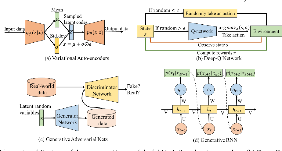 Figure 3 for A Systematic Survey on Deep Generative Models for Graph Generation