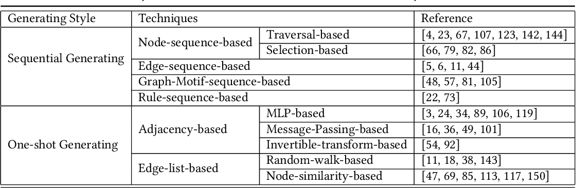 Figure 2 for A Systematic Survey on Deep Generative Models for Graph Generation
