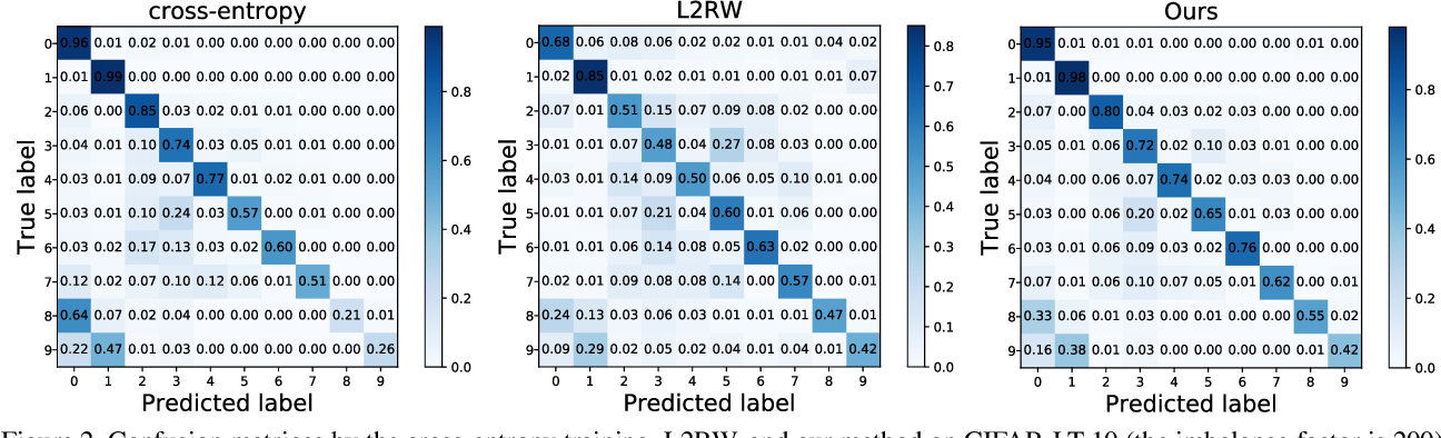Figure 4 for Rethinking Class-Balanced Methods for Long-Tailed Visual Recognition from a Domain Adaptation Perspective