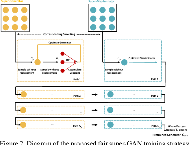 Figure 3 for Coarse-to-Fine Searching for Efficient Generative Adversarial Networks