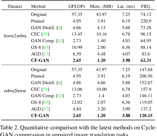 Figure 4 for Coarse-to-Fine Searching for Efficient Generative Adversarial Networks