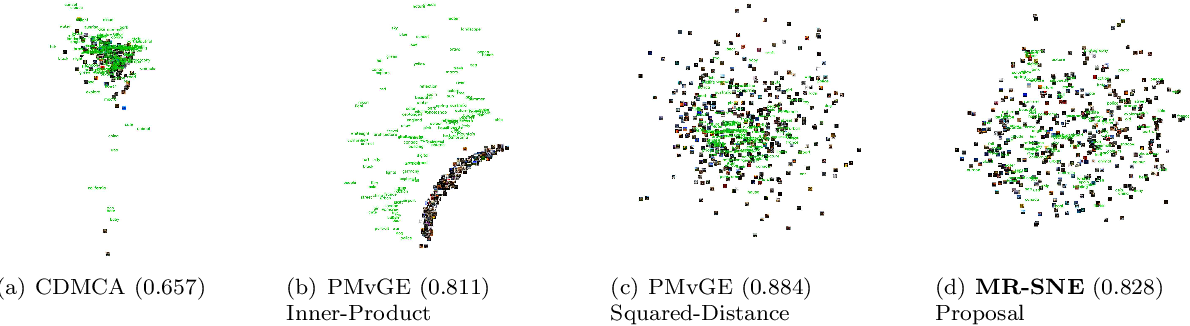 Figure 1 for Stochastic Neighbor Embedding of Multimodal Relational Data for Image-Text Simultaneous Visualization