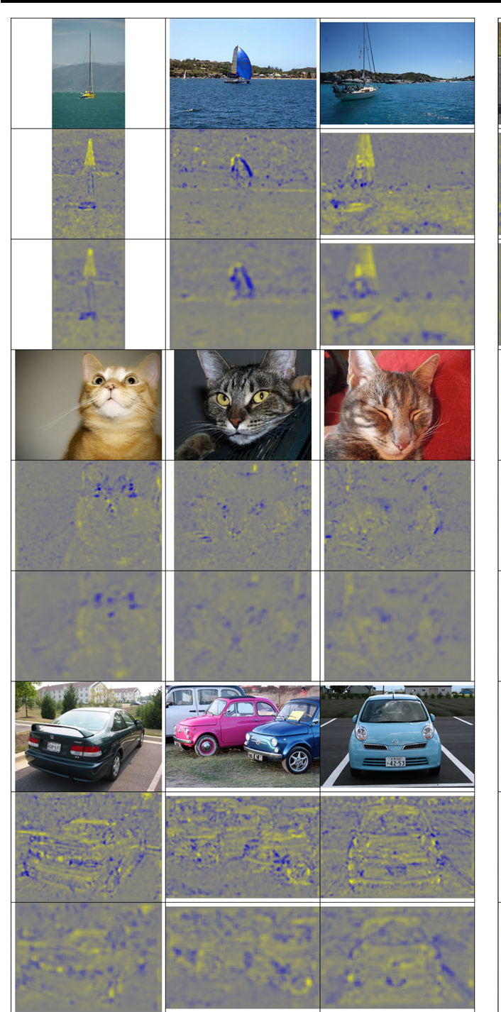Fig. 3 Pixel-wise contribution to the classification for top ranked images for the categories boat, cat, car, motorbike, person, and sofa. The original image is followed by the contribution of 2× 2 and 4× 4 SIFT respectively. Dark-blue means a negative and light-yellow means a positive contribution to the classifier. Notice that high positive or high negative contributions are often located on small details. The 4 × 4 SIFT images resemble a blurred version of their 2 × 2 counterparts