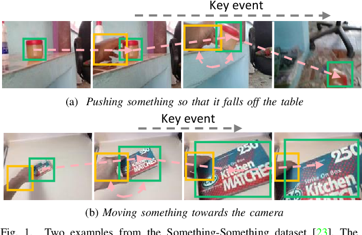 Figure 1 for EAN: Event Adaptive Network for Enhanced Action Recognition