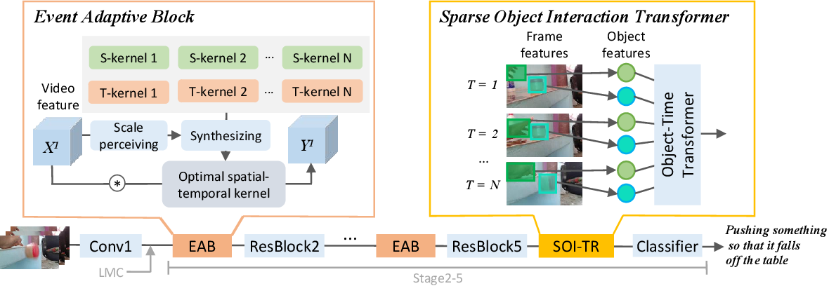 Figure 3 for EAN: Event Adaptive Network for Enhanced Action Recognition