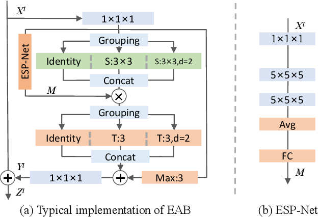Figure 4 for EAN: Event Adaptive Network for Enhanced Action Recognition