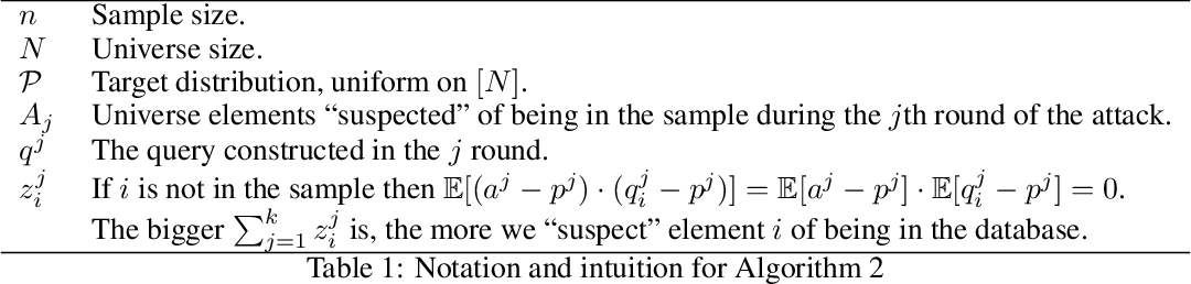 Figure 1 for The Limits of Post-Selection Generalization