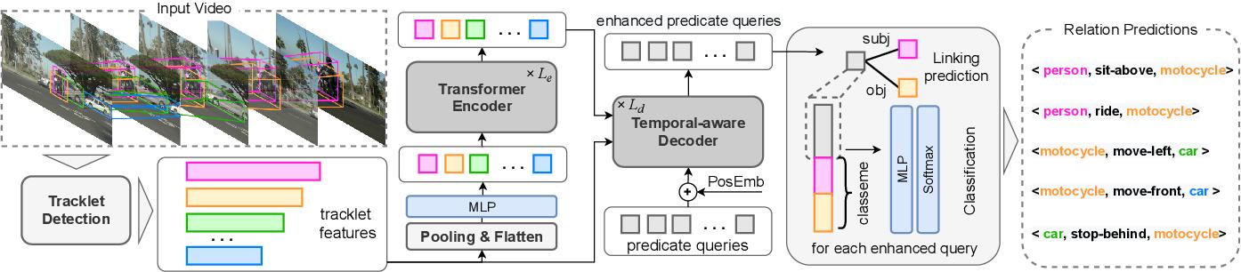 Figure 1 for Video Relation Detection via Tracklet based Visual Transformer