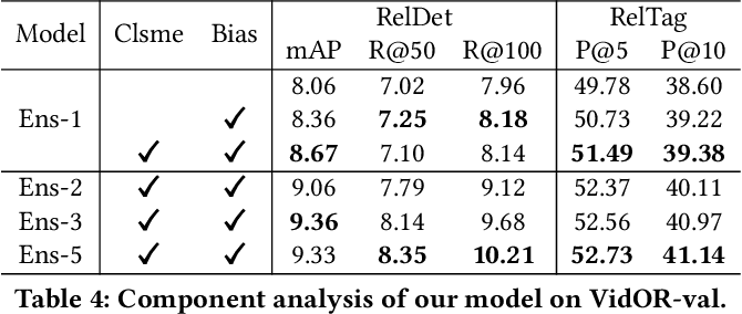 Figure 4 for Video Relation Detection via Tracklet based Visual Transformer