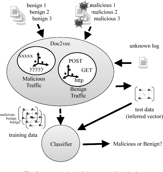 Long-Term Performance of a Generic Intrusion Detection