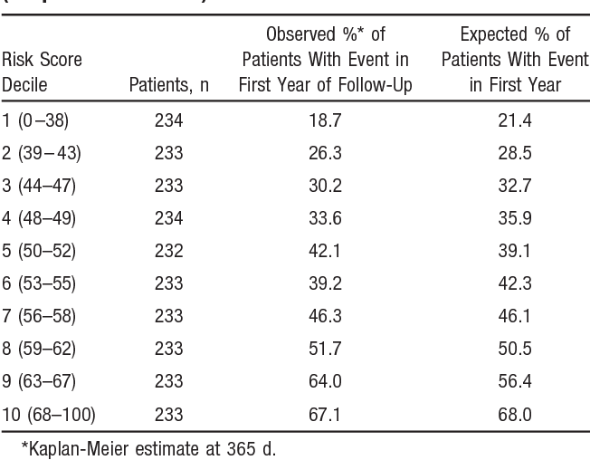 Table 6 from Factors related to morbidity and mortality in patients