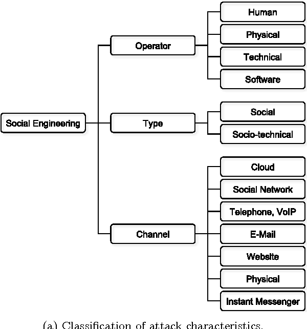 Figure 1 from Social engineering attacks on the knowledge worker
