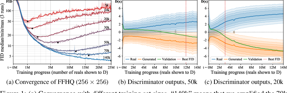 Figure 1 for Training Generative Adversarial Networks with Limited Data