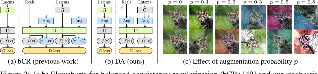 Figure 2 for Training Generative Adversarial Networks with Limited Data