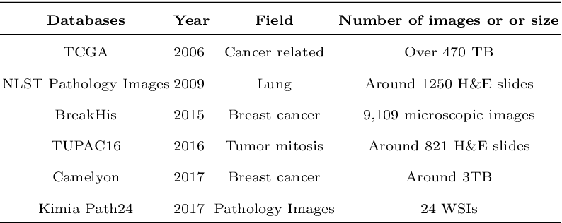 Figure 2 for A Comprehensive Review of Computer-aided Whole-slide Image Analysis: from Datasets to Feature Extraction, Segmentation, Classification, and Detection Approaches