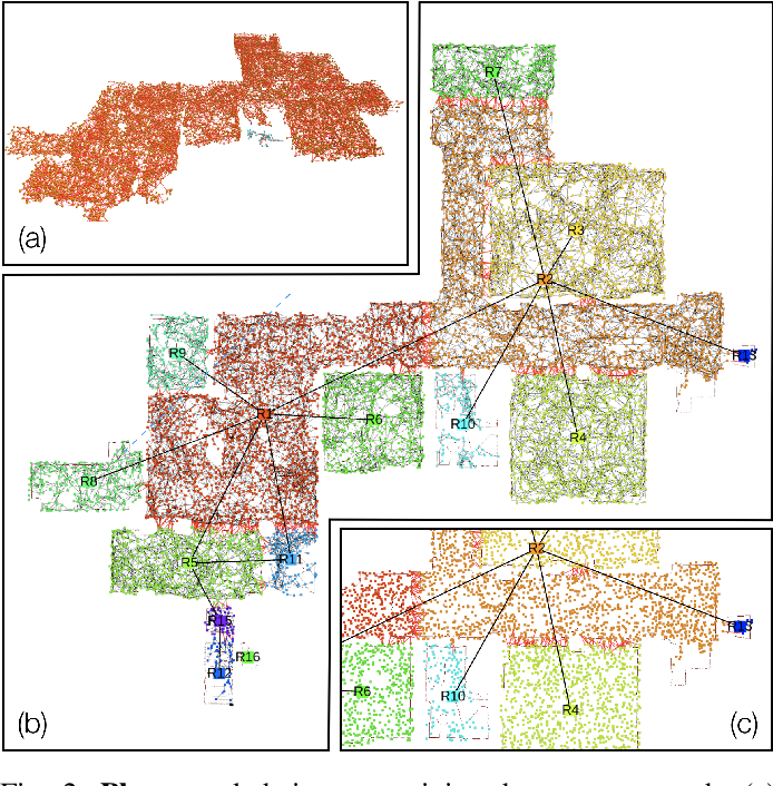 Figure 1 for 3D Dynamic Scene Graphs: Actionable Spatial Perception with Places, Objects, and Humans