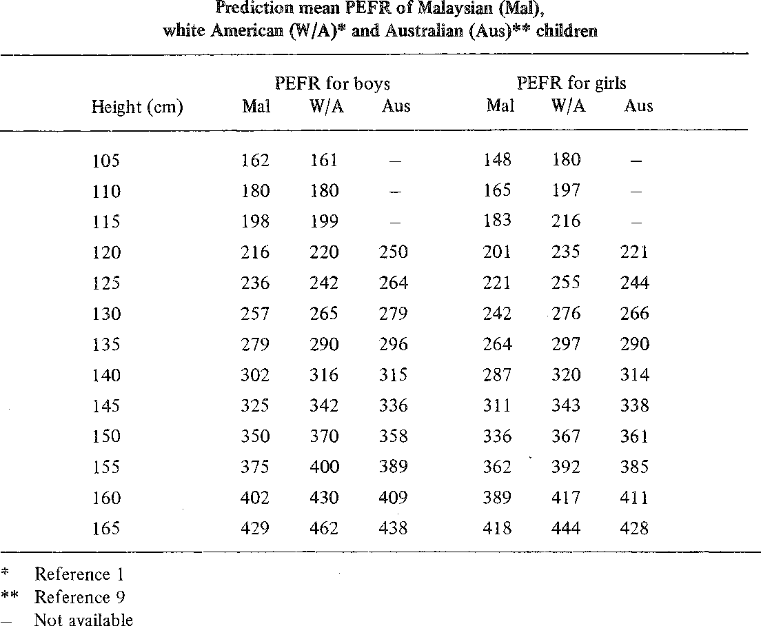 Table 2 From Peak Expiratory Flow Rate Pefr Of Malaysian Children