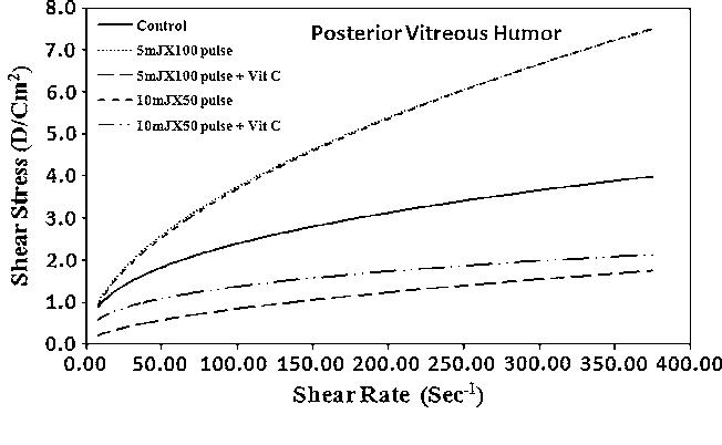 Vitreous Humor Rheology After Nd:YAG Laser Photo Disruption