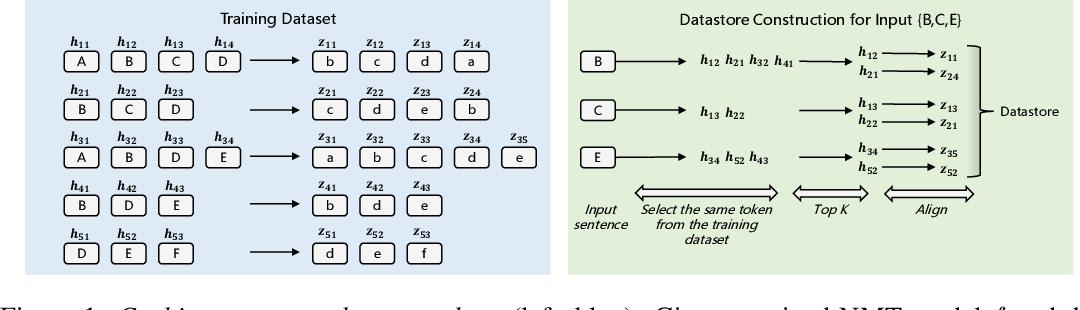 Figure 1 for Fast Nearest Neighbor Machine Translation
