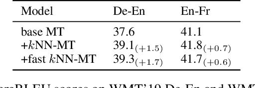Figure 2 for Fast Nearest Neighbor Machine Translation