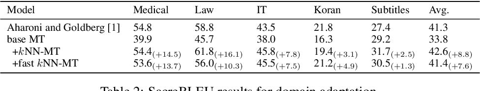 Figure 3 for Fast Nearest Neighbor Machine Translation