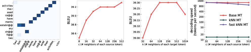 Figure 4 for Fast Nearest Neighbor Machine Translation