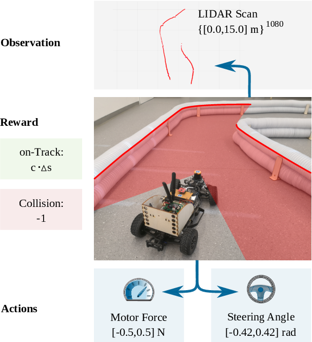 Figure 2 for Model-based versus Model-free Deep Reinforcement Learning for Autonomous Racing Cars