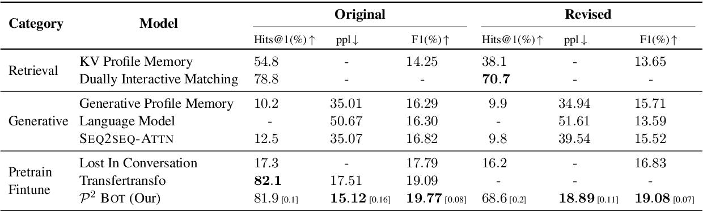 Figure 2 for You Impress Me: Dialogue Generation via Mutual Persona Perception