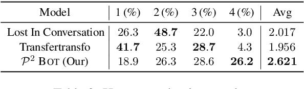 Figure 4 for You Impress Me: Dialogue Generation via Mutual Persona Perception