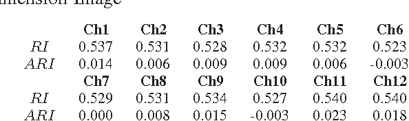 Figure 2 for Fusion of Image Segmentation Algorithms using Consensus Clustering