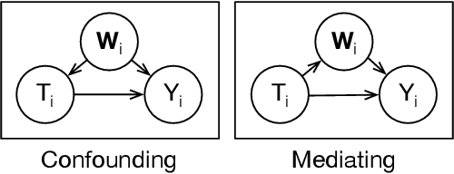 Figure 1 for Using Text Embeddings for Causal Inference